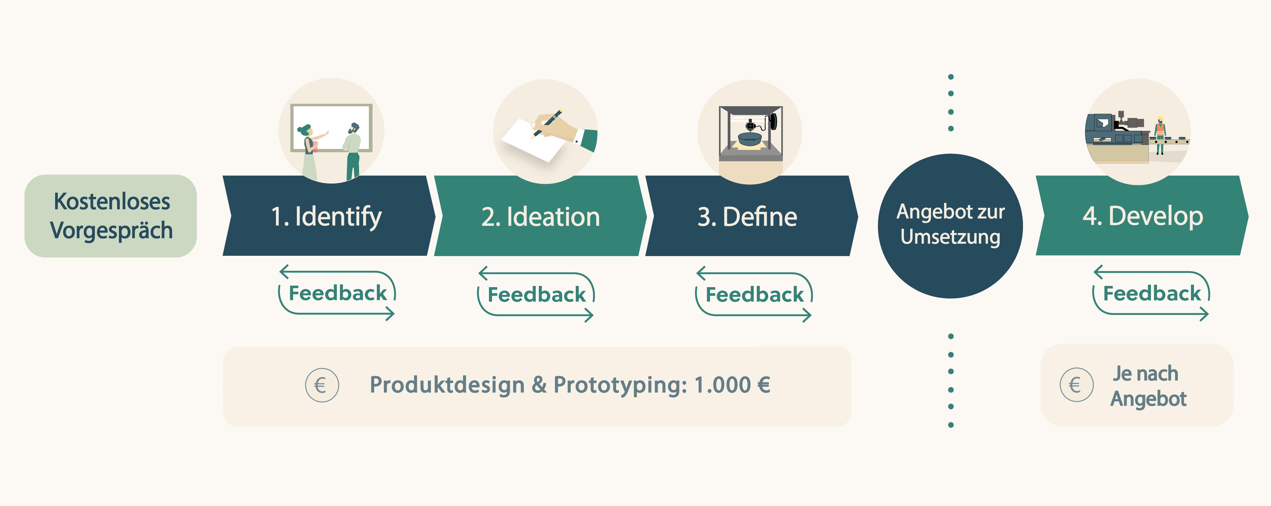 Timeline Produktentwicklungsprozess